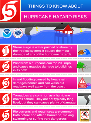 hurricane hazard risk; Wegeolize.com