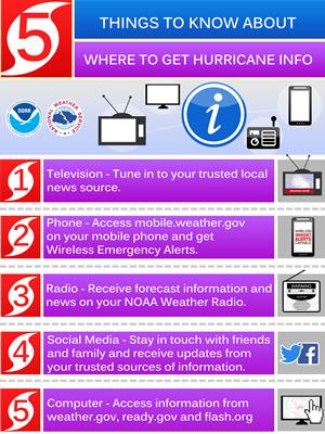Hurricane info; wegeolize.com