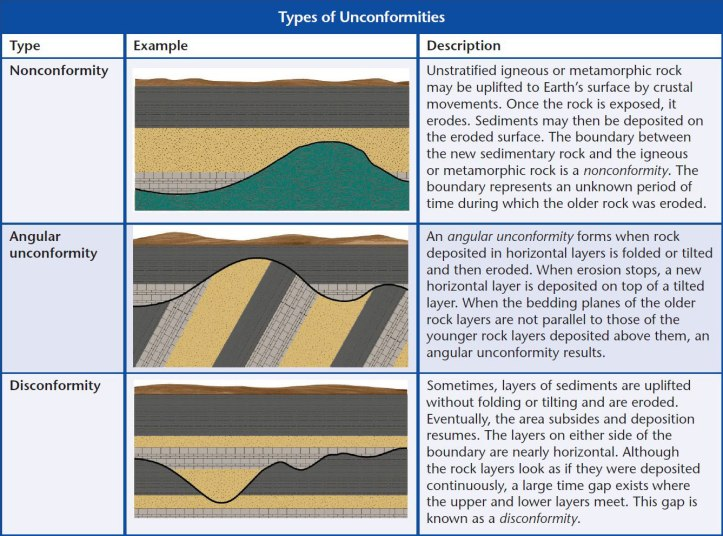 types-of-unconformities Disconformity Geology Examples on geological labled, vs unconformity geology, nonconformity angular conformity clip art, angular unconformity vs, geology examples, 4 sedimentary layers visible,